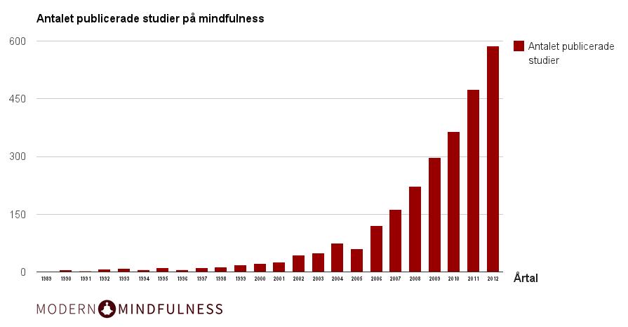 Graf Modern Mindfulness